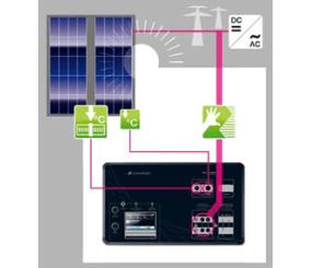 Аренда оборудования для тестирования солнечных панелей